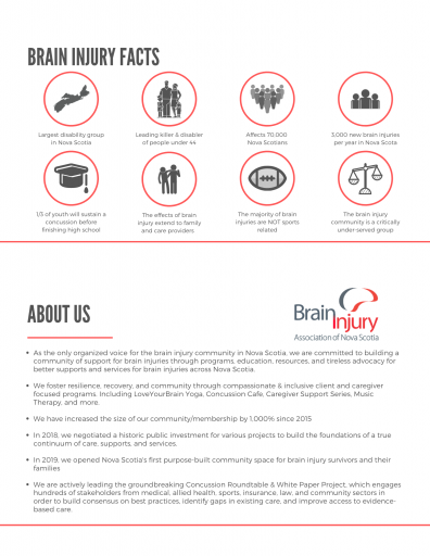 Brain Injury Fast Facts